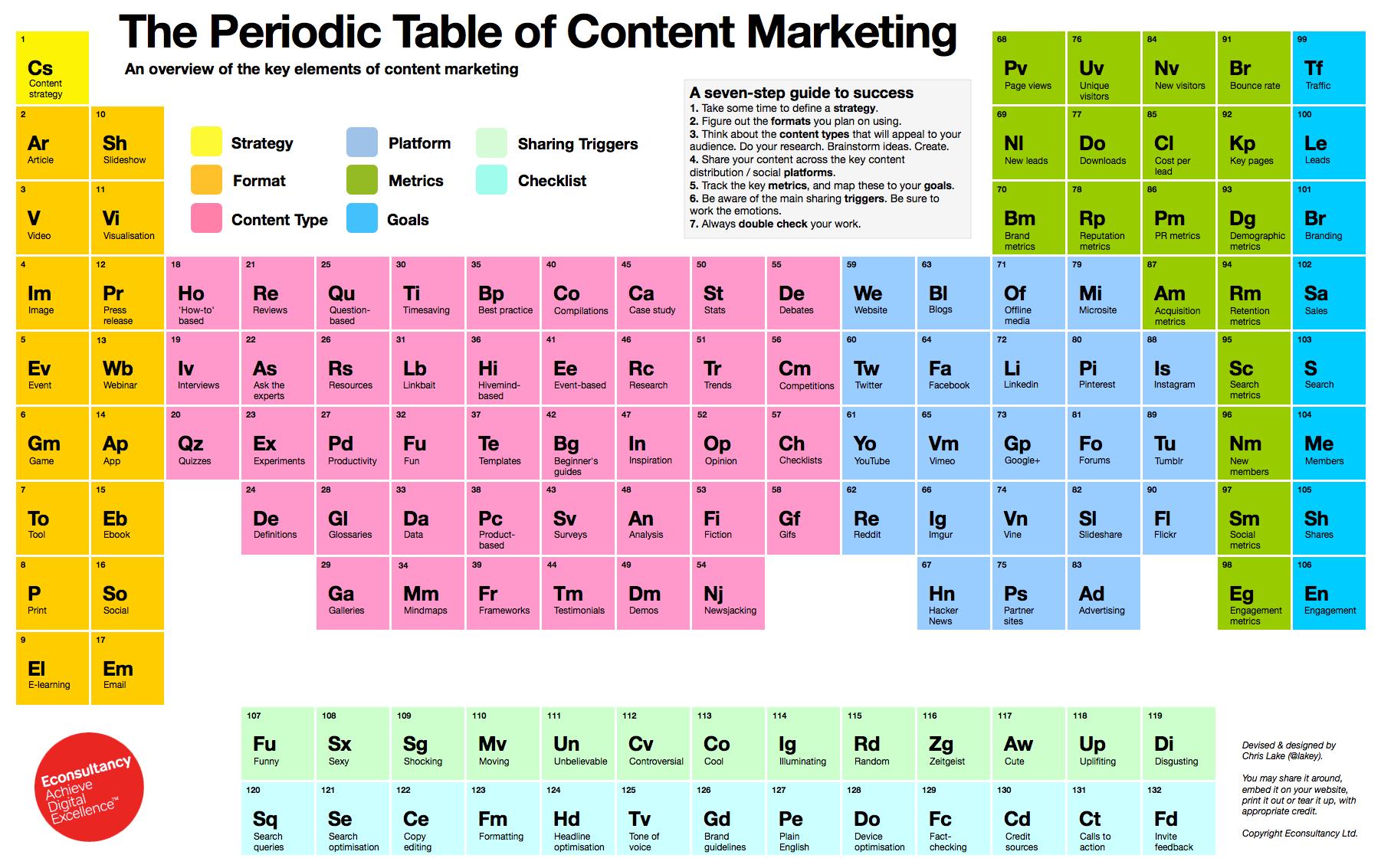 Tabla periódica del Marketing de Contenido