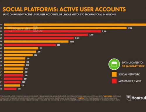 Las redes sociales con más usuarios del mundo en este año 2019