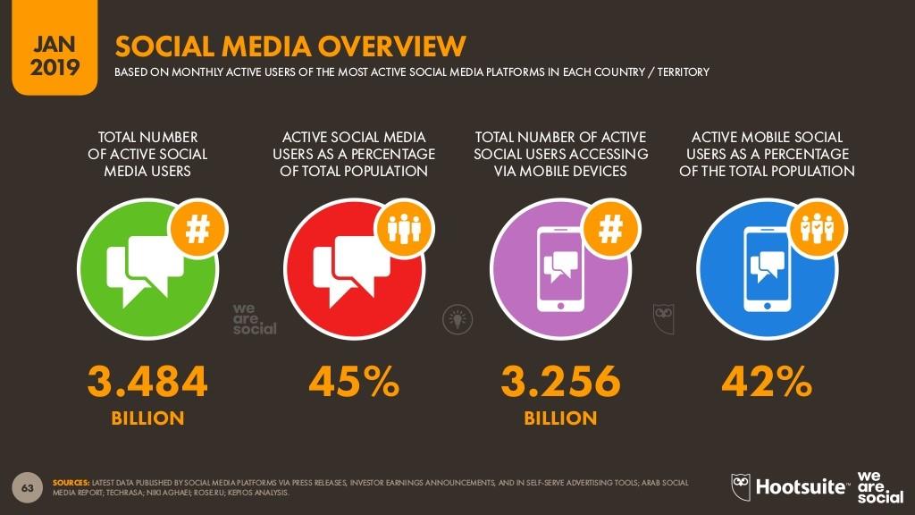 El 45% de la población mundial utiliza las redes sociales