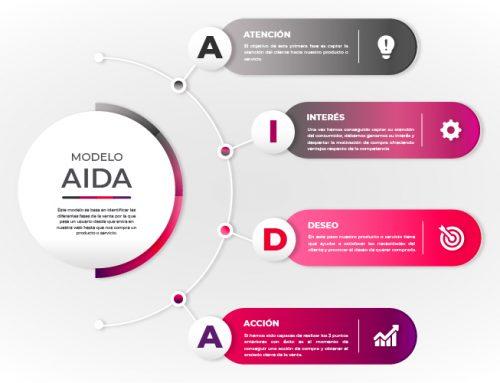El modelo AIDA. Qué es y cómo aplicarlo en Marketing